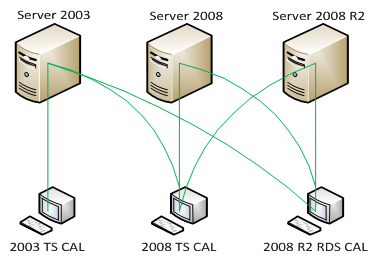 image: license connections