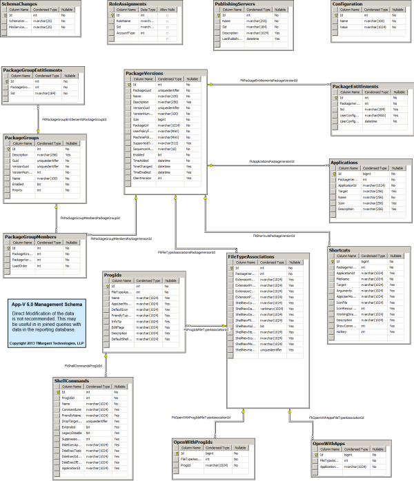 App-V 5.0 Management Database Schema image