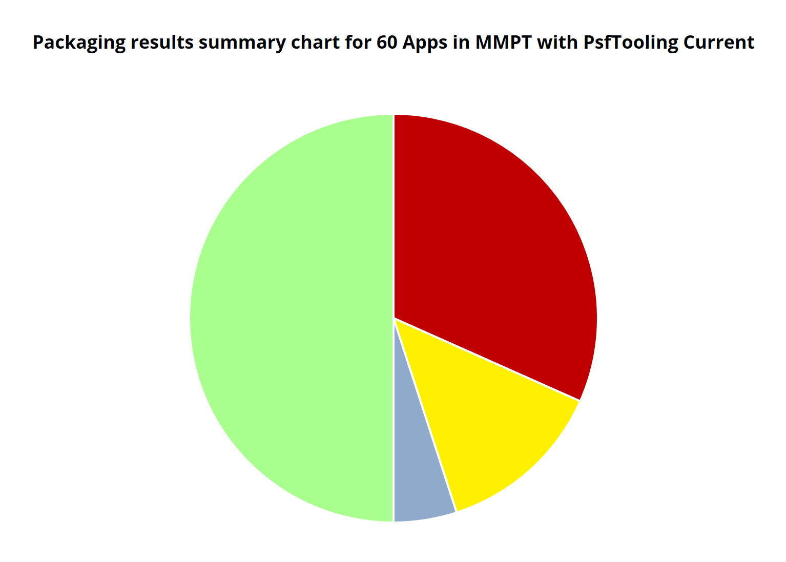 Chart showing testing results of 60 apps using the current version of PsfTooling.